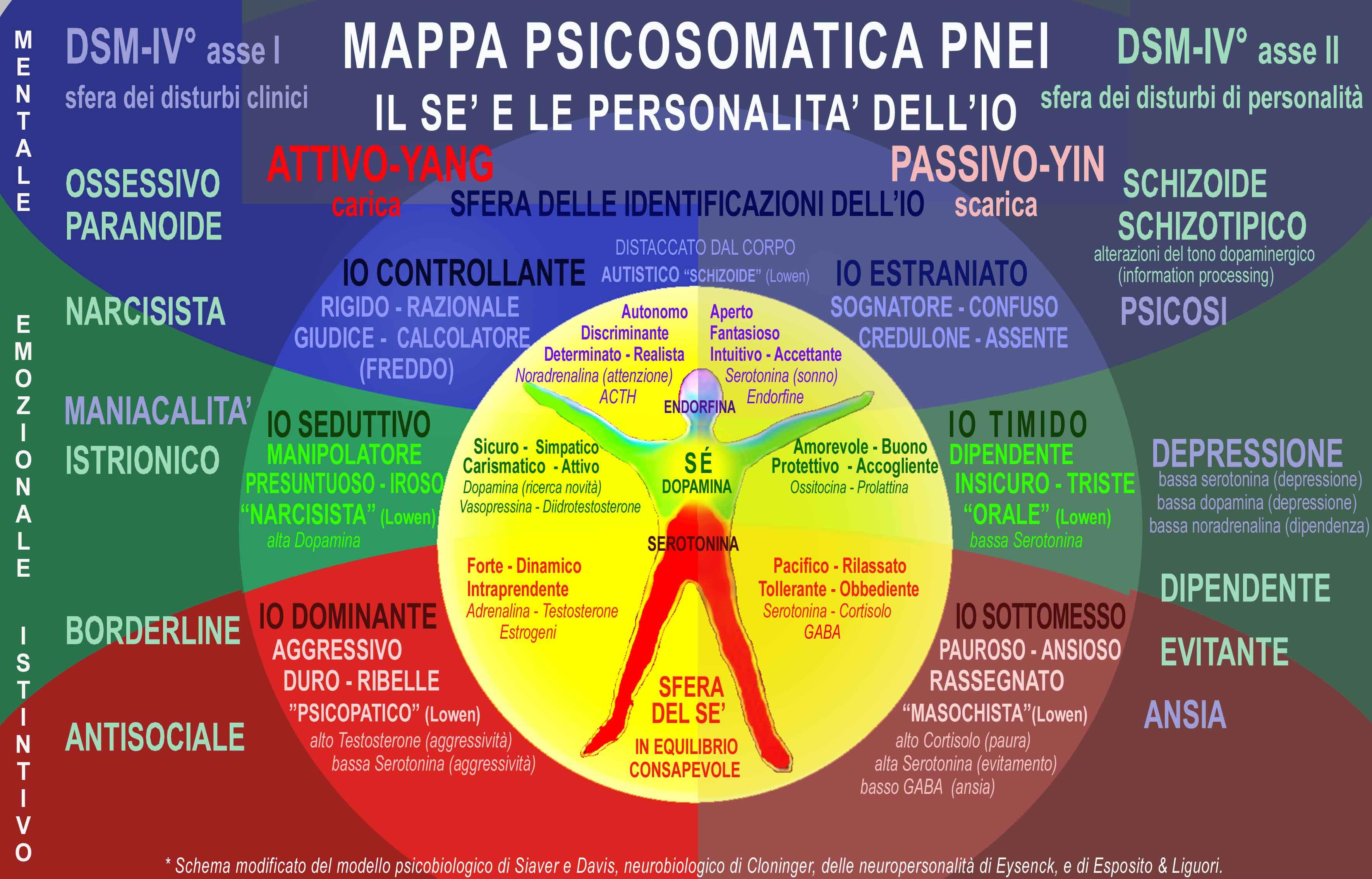 psiconeuroendocrinoimmunologia mappa psicosomatica